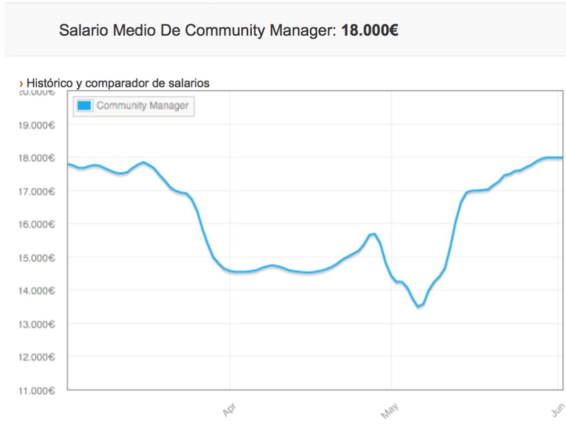 Salario Medio de Community Manager en España 8