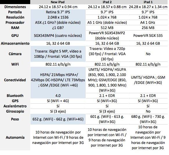 Comparativa Nuevo iPad, iPad2 y iPad 4