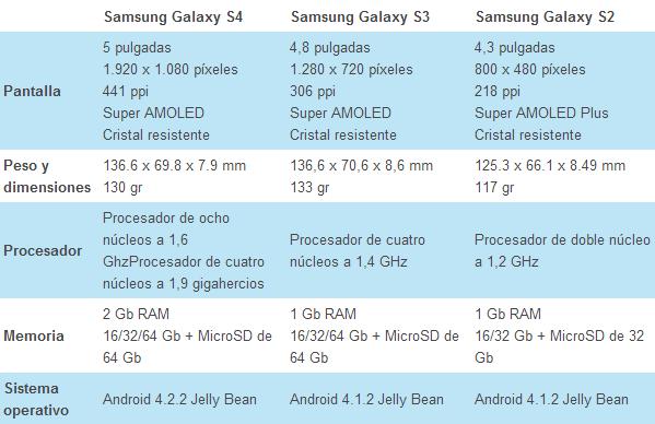 Oneplus One supera en Benchmark de rendimiento a HTC One y Samsung Galaxy S5 4