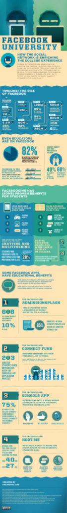 Facebook es beneficioso para los estudiantes [Infografía] 5
