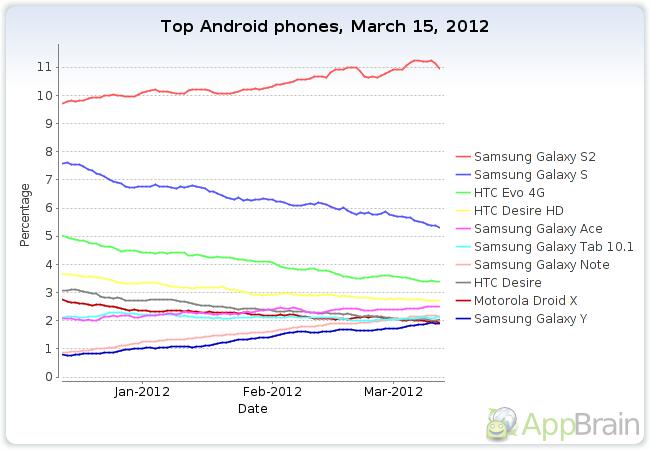 Samsung Galaxy S2 lidera el mercado Android