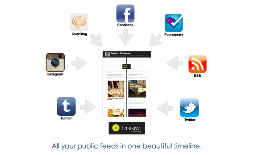 Timewiki Timeline Redes Sociales 9