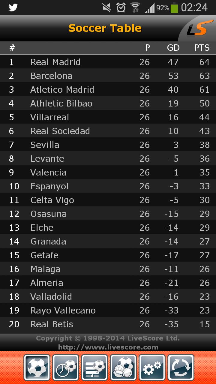 #LigaBBVA: Clasificación después de 26 jornadas 7